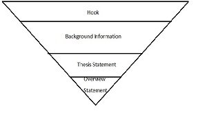 How To Find Background Information For Thesis | Blog.ThePensters.com