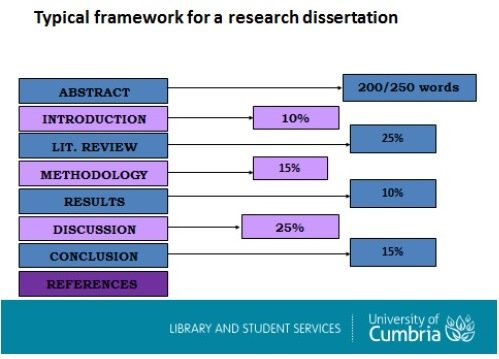dissertation sections