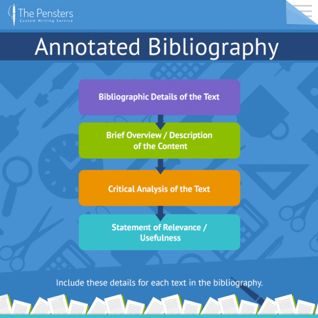 Professional annotated bibliography writing websites for masters cheap dissertation ghostwriter for hire for mba